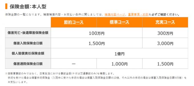 楽天自転車保険金額表